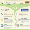 Thumbnail image for Google Plus Vs Facebook Infographic