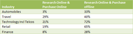Research and purchase being done online vs offline