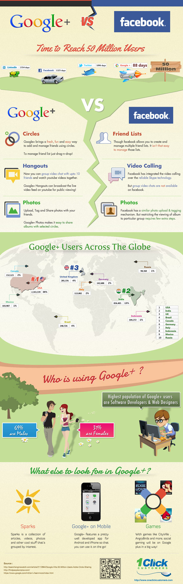 Google+ vs Facebook Infographic