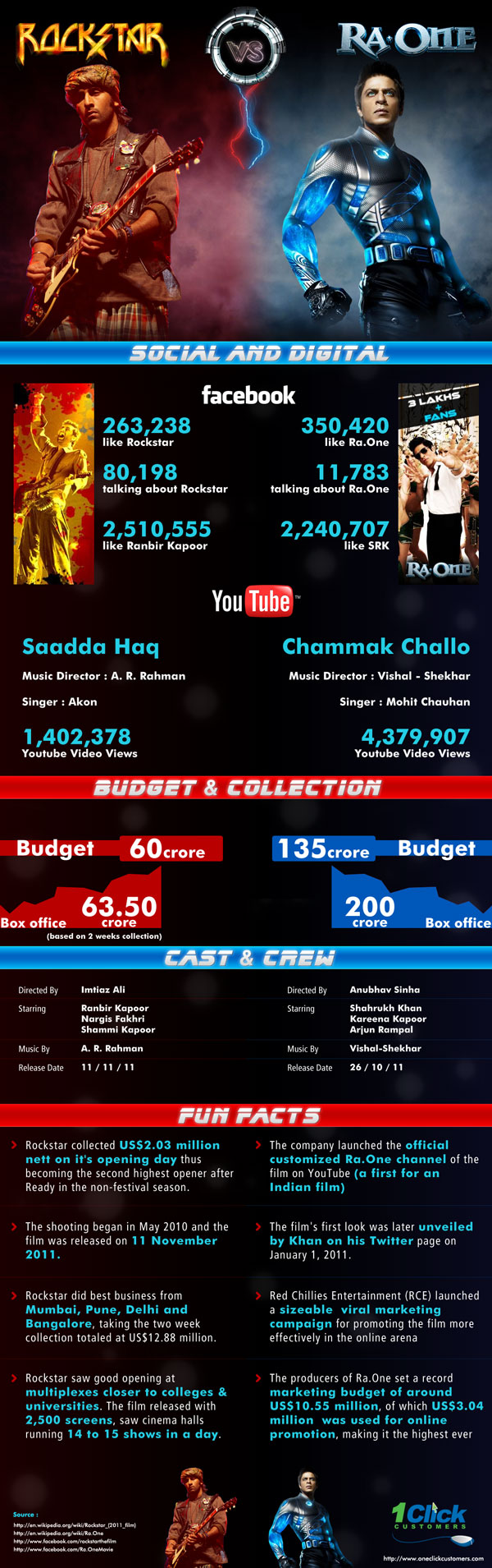 Bollywood Movie Magic - Rockstar vs Ra One