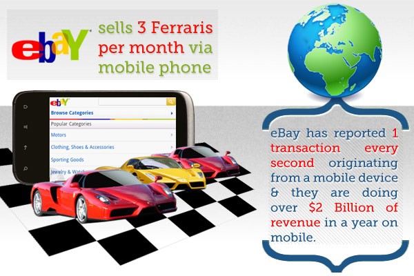 eBay Mobile Sales Graphic